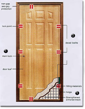 Fire rated doors buy fire rated doors product on for Solid core vs solid wood doors
