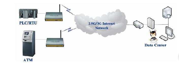 WCDMA 3g WIFI Router F3434 with high perfomance cpu V
