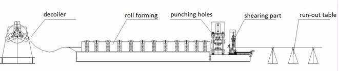 C螺柱和U轨道天花板通道机和CU干墙通道成型机