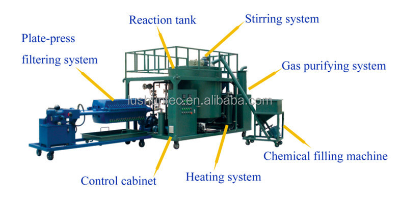 Used engine oil recycling machine view used oil for Used motor oil recycling equipment