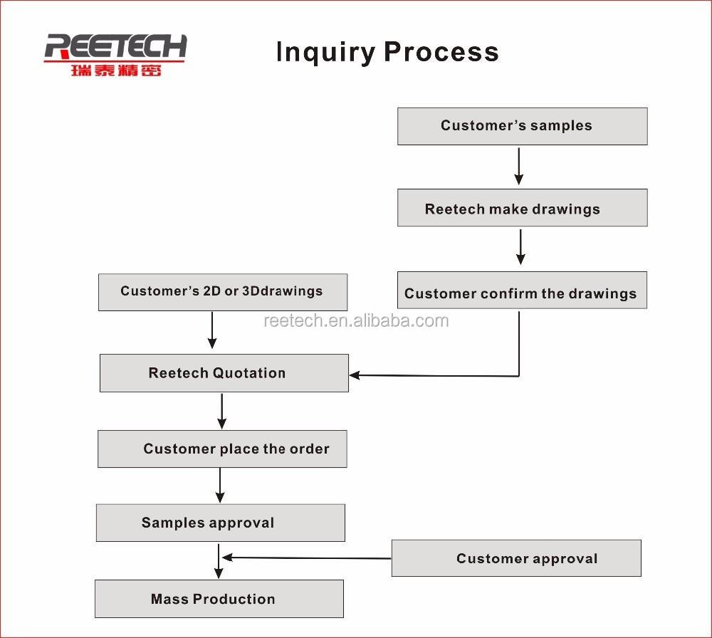 Inuqiry Process20161120.jpg