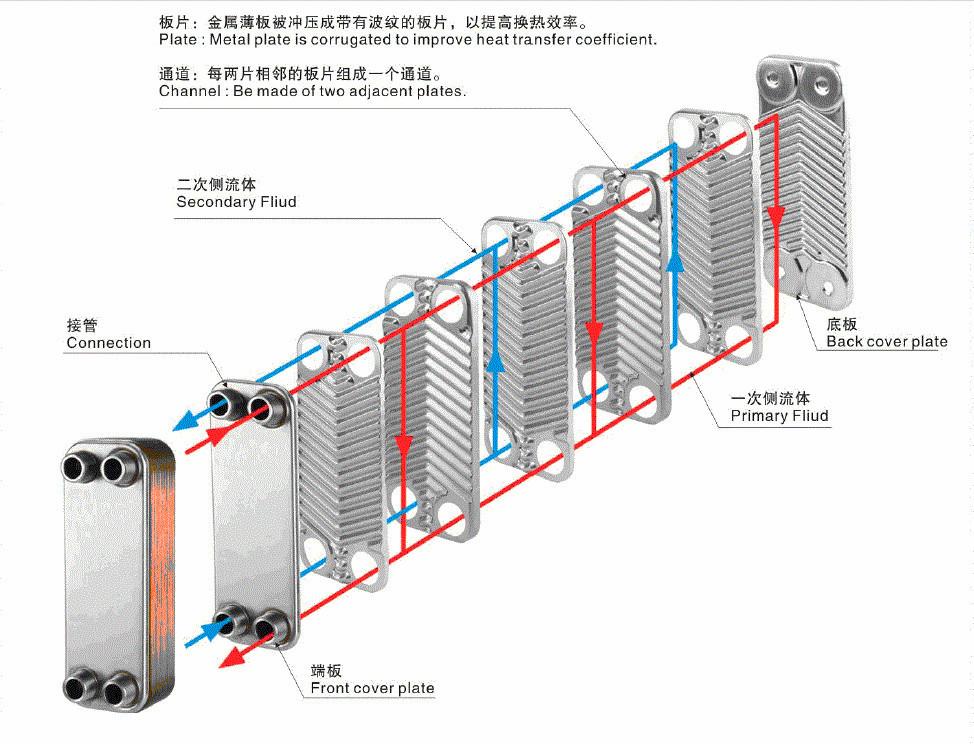 Теплообменник пластинчатый калькулятор хендай hd 72 масло в антифризе в чем причина теплообменник прокладка