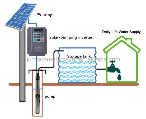 solar pump drive installation pictures (12)