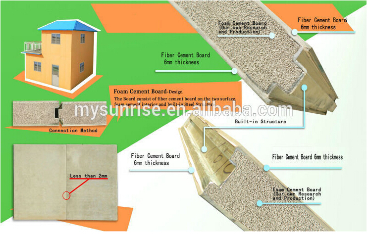New technology fast installation foam concrete sandwich panle mobile home