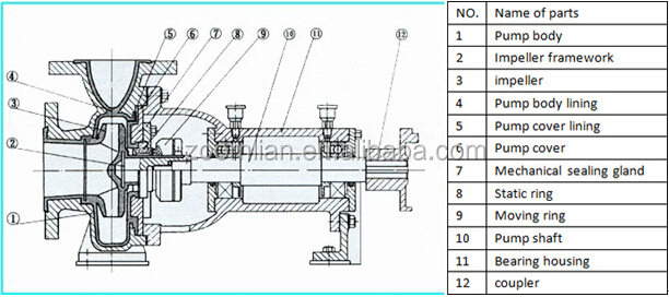 Centrifugal Pump Structure Centrifugal Pump Parts