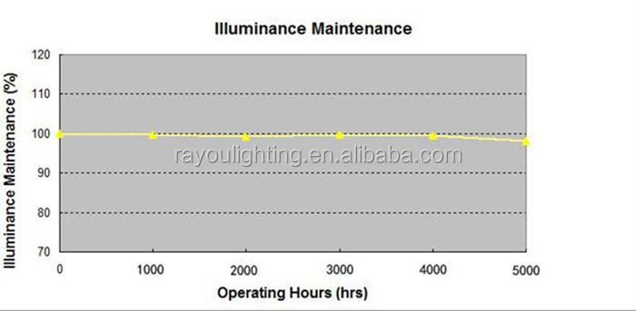 luminance maintenance of wall washer