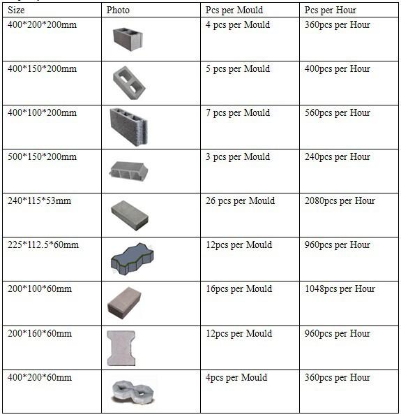machine de fabrication de brique pav et parpaing creux. Black Bedroom Furniture Sets. Home Design Ideas