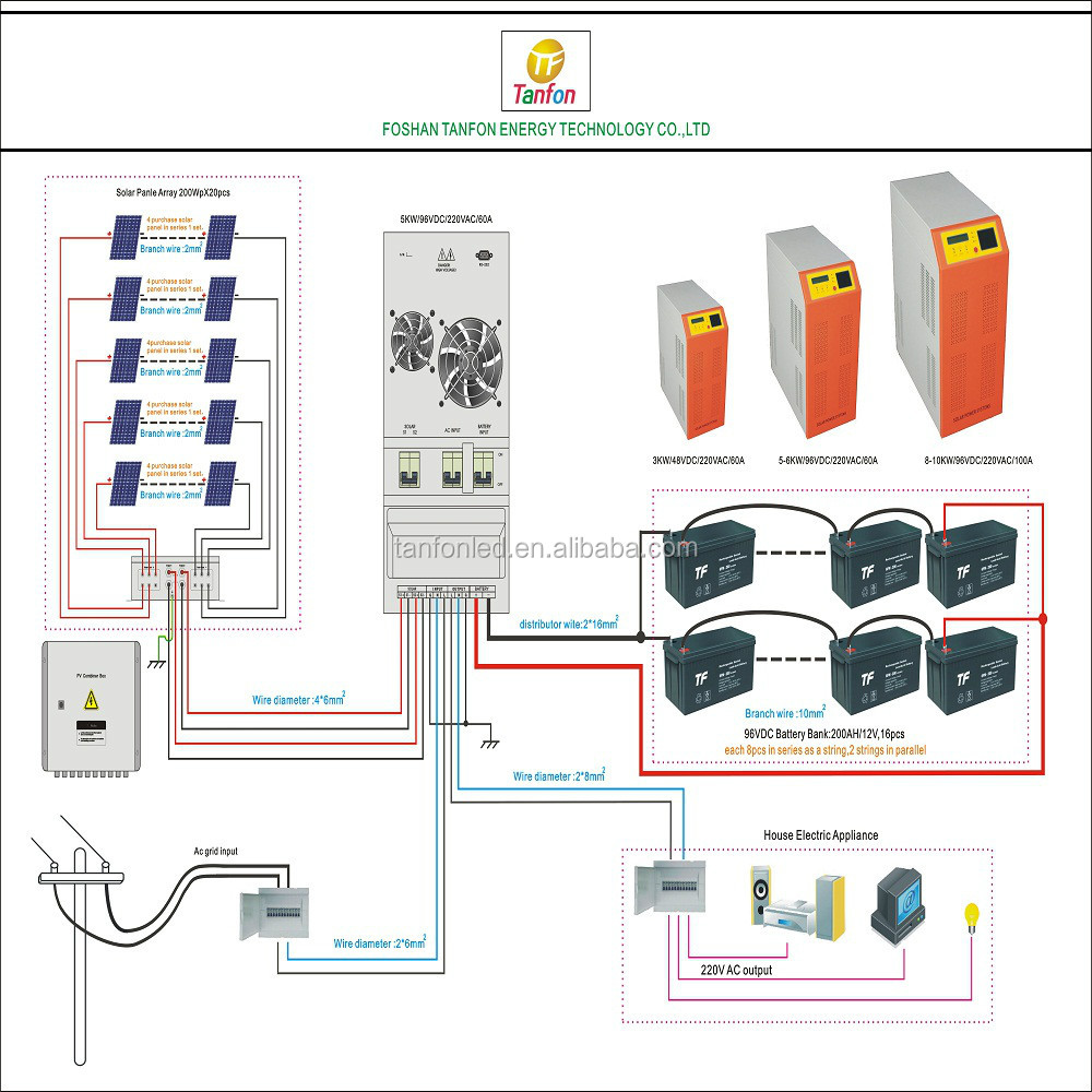 Home Solar 60kW SMA Gridtied Power System