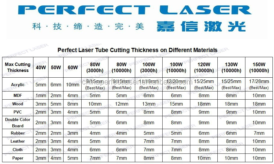 Perfect Laser-Different Cuttig Thickness.jpg