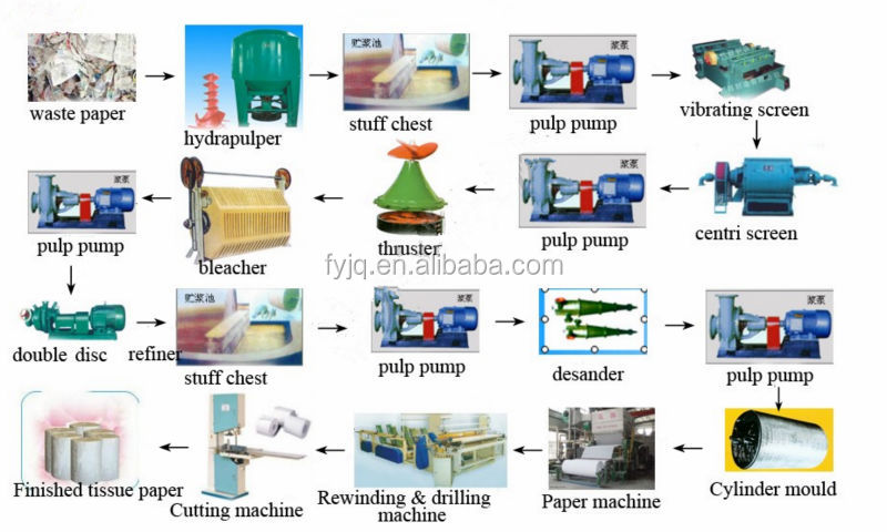 .jpg  sc 1 st  Alibaba & Iso Certification Andtissue Paper Plate Machine Product Type Waste ...