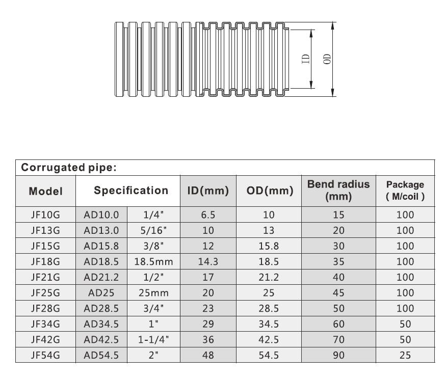 케이블 유연한 케이블 도관/ PVC 유연한 도관