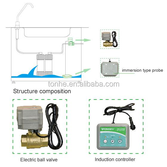 wireless sensor water leak solution detection