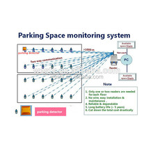 Mall Available Lots Car Parking Sensor System Using New LDSW Technology