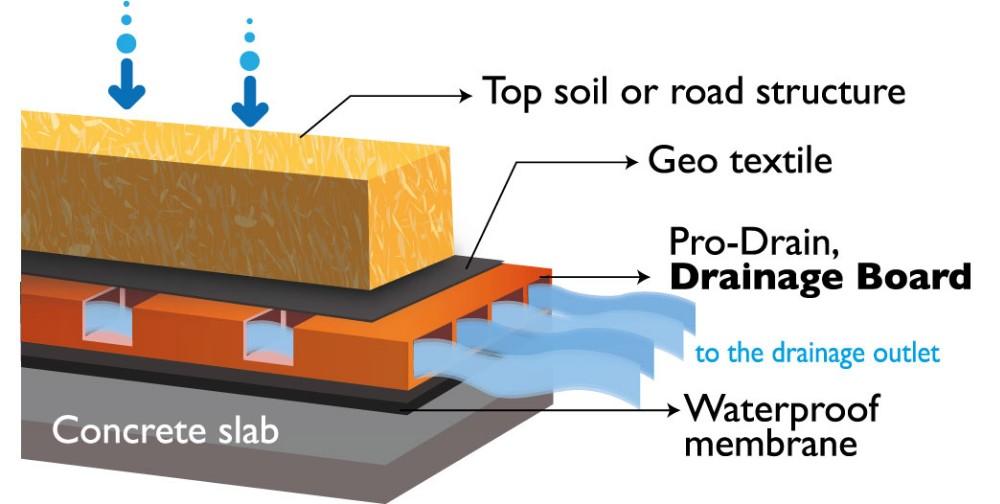 pehd g omembrane fossette conseil de drainage utilis pour sous sol drainage autres produits de. Black Bedroom Furniture Sets. Home Design Ideas
