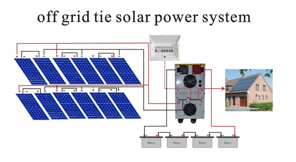 Ordinaire Photos Of Off Grid Solar Power System Design