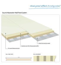 PUR/PIR Sound Absorption Sandwich Panels