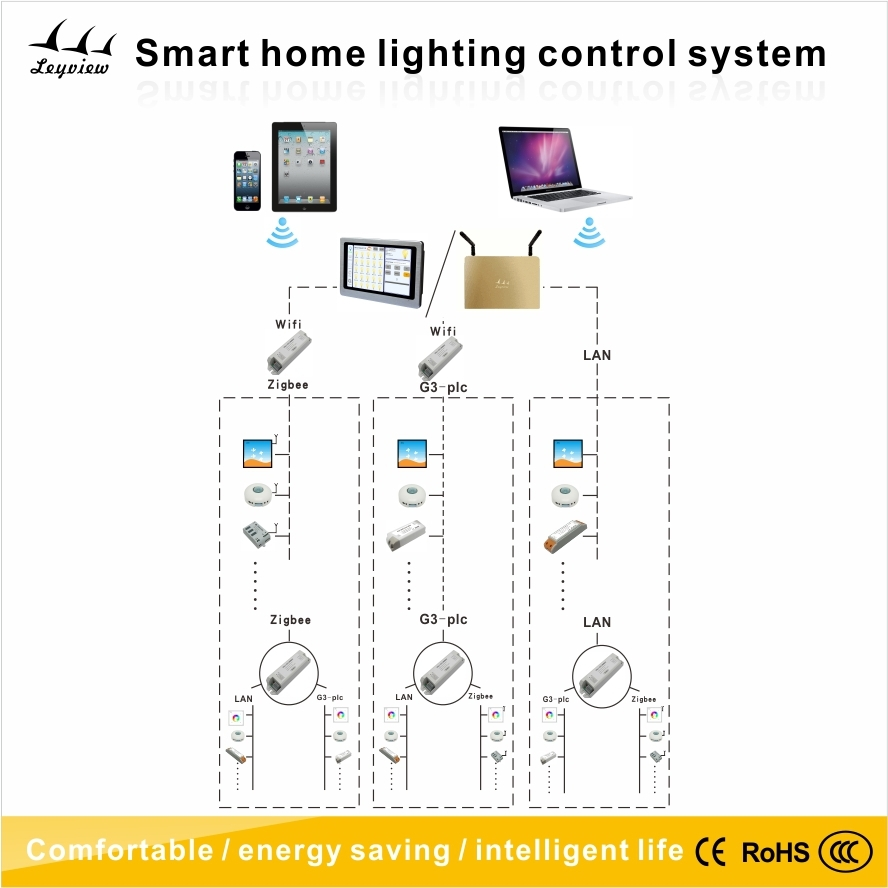 smart home lighting system] - 28 images - what is home automation ...