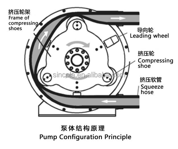 Pump Peristaltic Peristaltic Pump Price Adjustable_1995331116