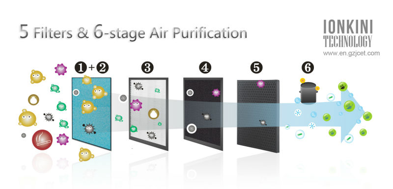 Air Purifier Principle : Wholesale innovative air cleaning product home