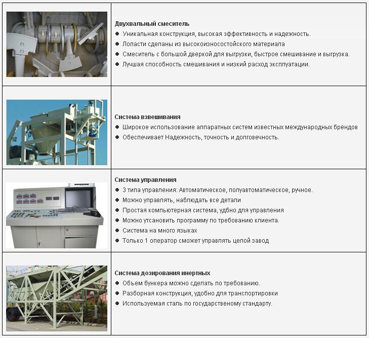 50м3 / ч бетонный завод экспортировали в Республике Беларусь
