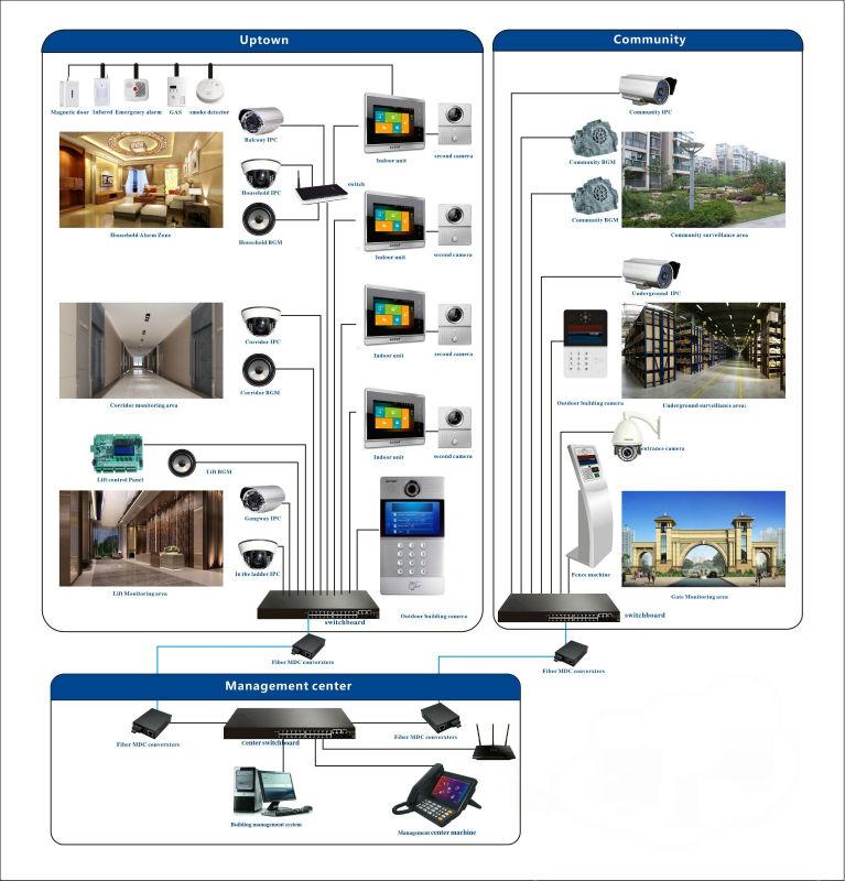 new tcp ip video door phone ip based video intercom