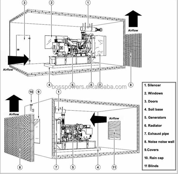 generator diesel yangdong silent 400v diesel generator 20kw