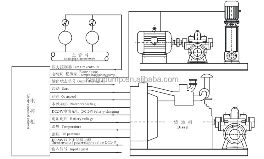 high pressure water pump for fire engine exported to