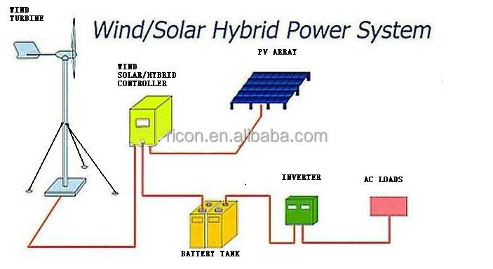 5kw Off Grid Hybrid Solar Wind Power System For Home Buy
