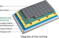 water roofing felt underlay