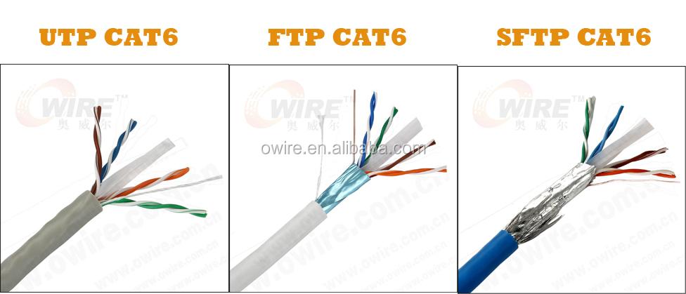 Utp stp sftp shenzhen market best quality hot sales best for Cat5e vs cat6