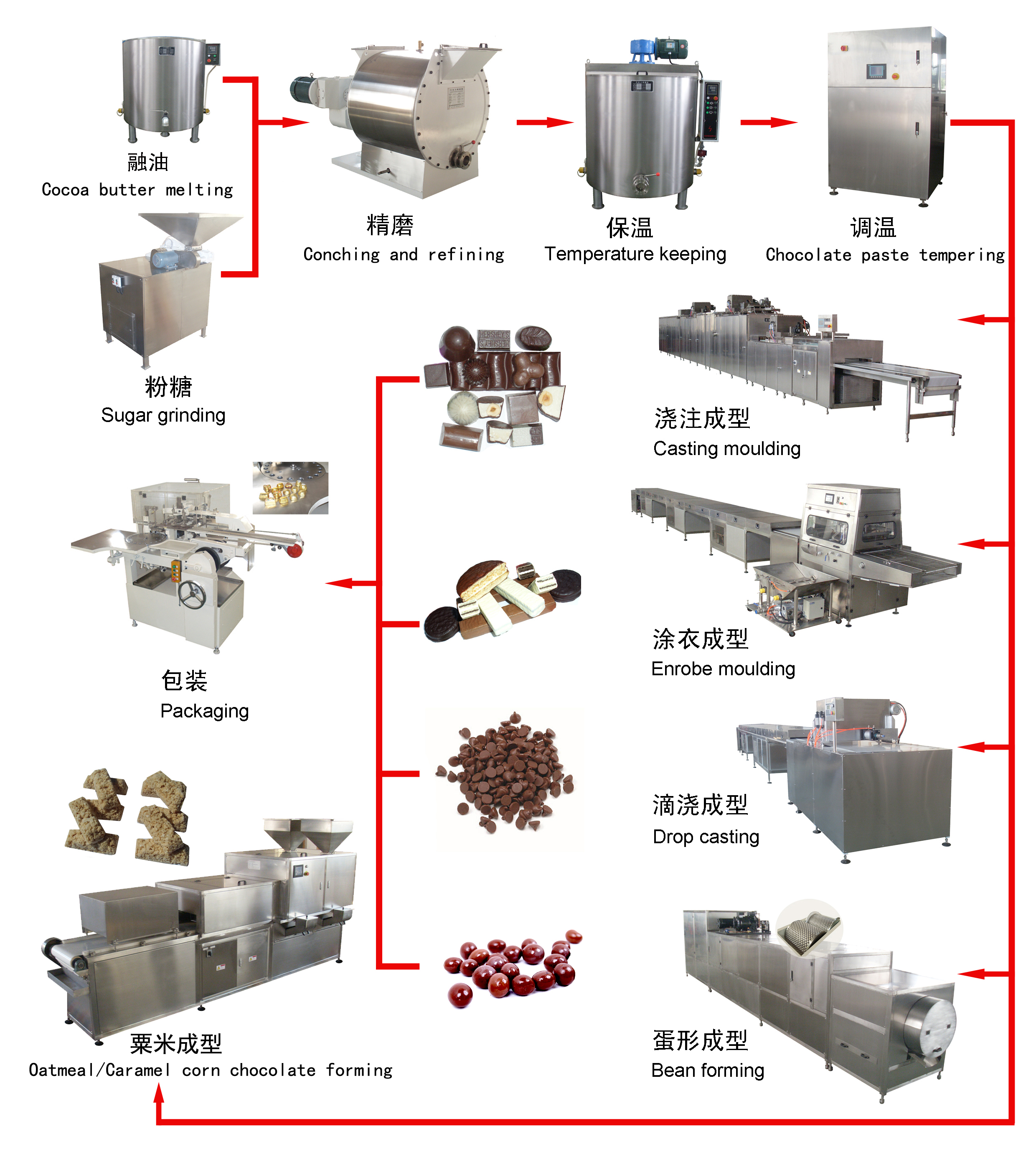 Stainless Chocolate M M Smarties Ball Making Machine