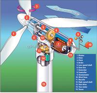 3MW Wind Turbine Hub;MW Wind Turbine Hub china wind turbine manufacturer;wind turbine hub casting part