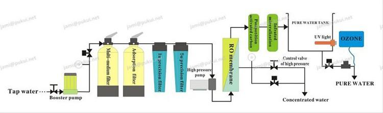 Девять (9) этапов фильтры с RO система очистки воды торговые автоматы
