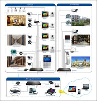 IP intercom with Android system and multi applications