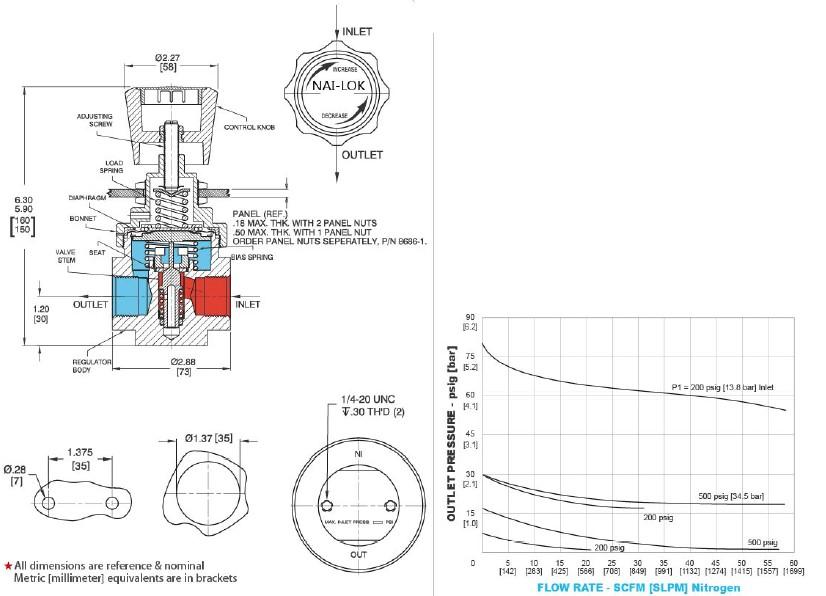 Высокие Технические Топлива Регулятор для Газов