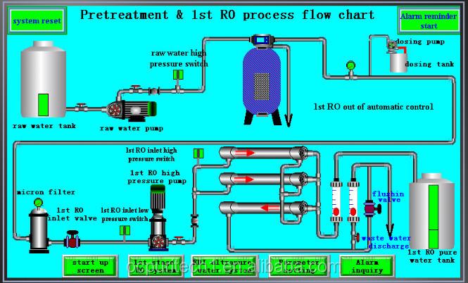 500lph chimique de traitement d 39 eau par osmose inverse ro purification de l 39 eau traitement des. Black Bedroom Furniture Sets. Home Design Ideas