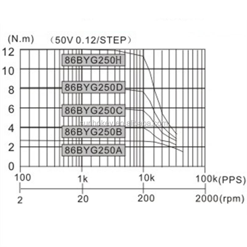 86 stepper motor 86byg250d 8 5n m two phase