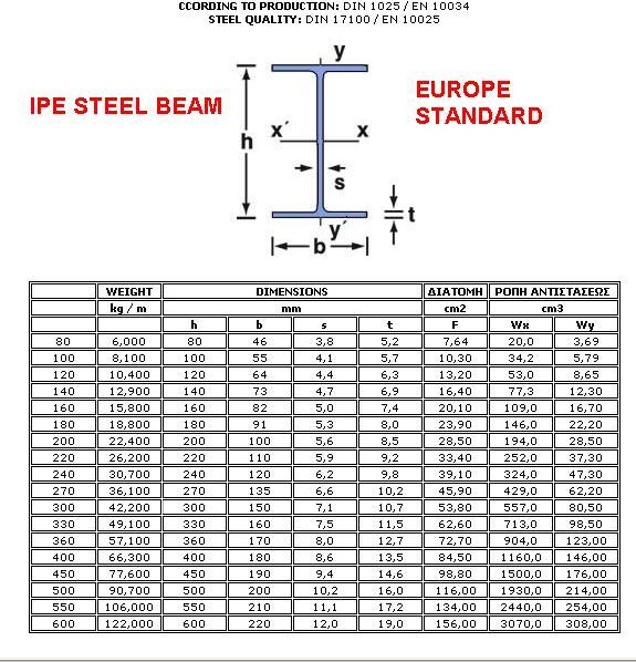 q235 s275jr a36 ipe 80 ipe 100 hot rolled steel i beams buy hot rolled steel i beams steel i. Black Bedroom Furniture Sets. Home Design Ideas