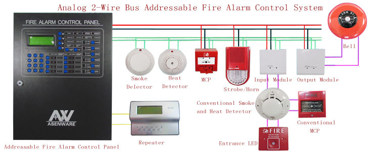Addressable Fire Alarm System Analog 2 Wire 100/200/324 Addresses Aw ...