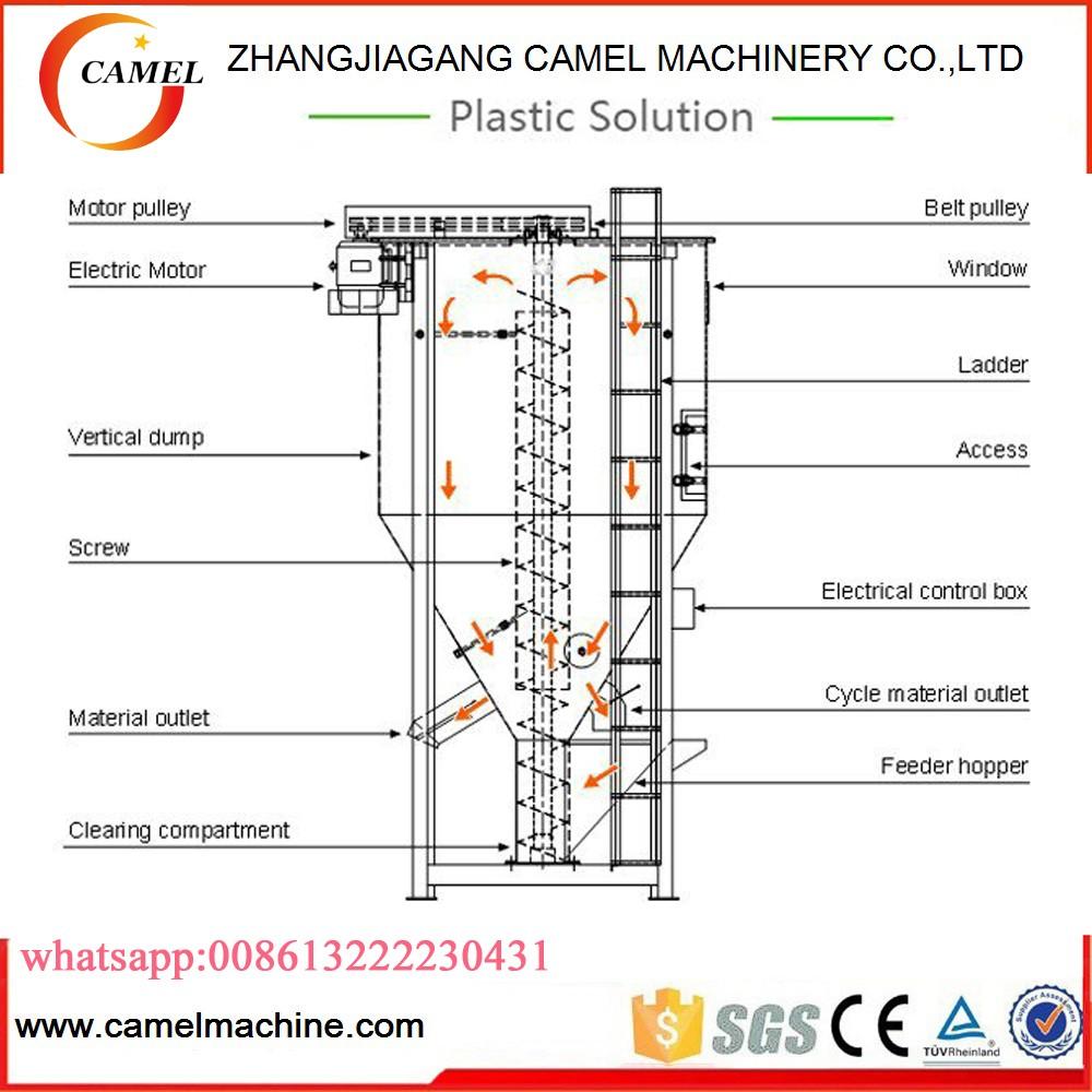 Vertical Plastic Granule Mixer Mixing Dryer Machine Hopper Camel Washing Wiring Diagram