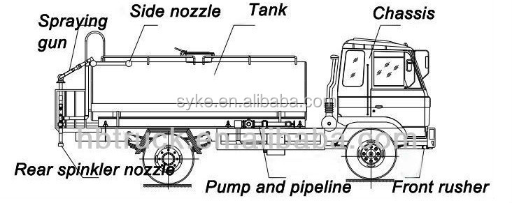 tanker truck dimensions specifications pictures to pin on