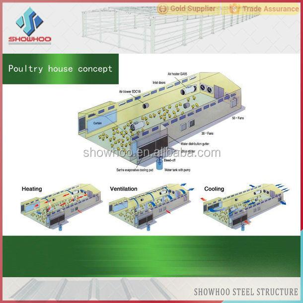 Poultry House Design Design Farm Poultry Houses