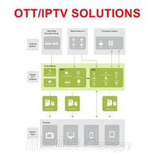 OTT / IPTV Total Solution with Bilding IPTV external system,middle ware system (free),server maintain,apps,vod,epg,dlna