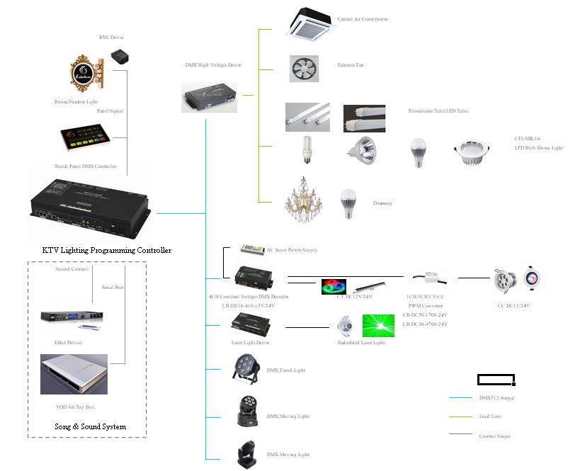 2016 dmx512 home theater ktv  u0026 bars intelligent lighting