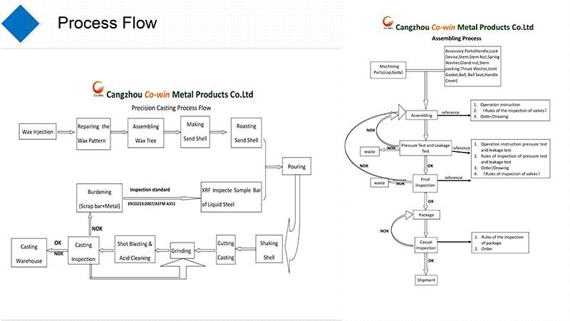 produce flow