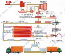 China Fly Ash/Sand AAC Concrete Block/Wall Panel Making Machine Plant