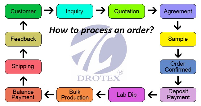 order process -2.jpg
