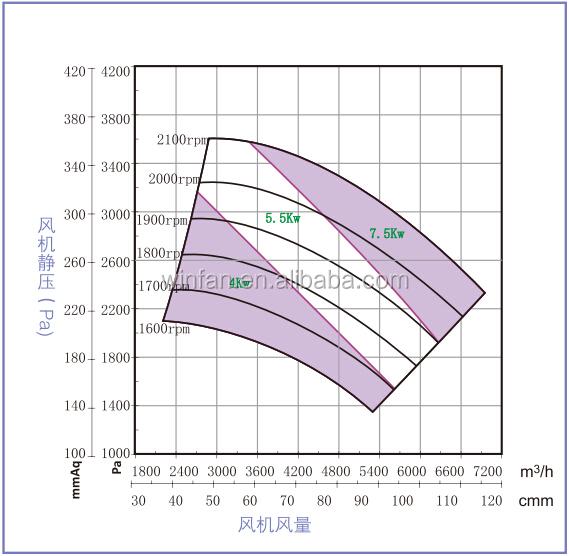 Centrifugal Fan Curve : Hf b high pressure ventilation centrifugal fan buy