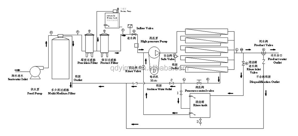 reverse osmosis softened water treatment equipment  view