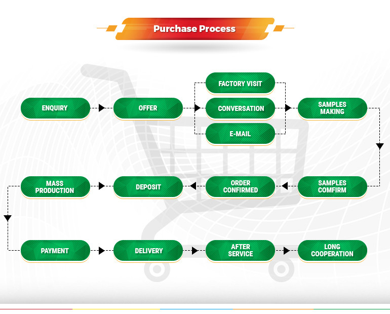 purchase-process
